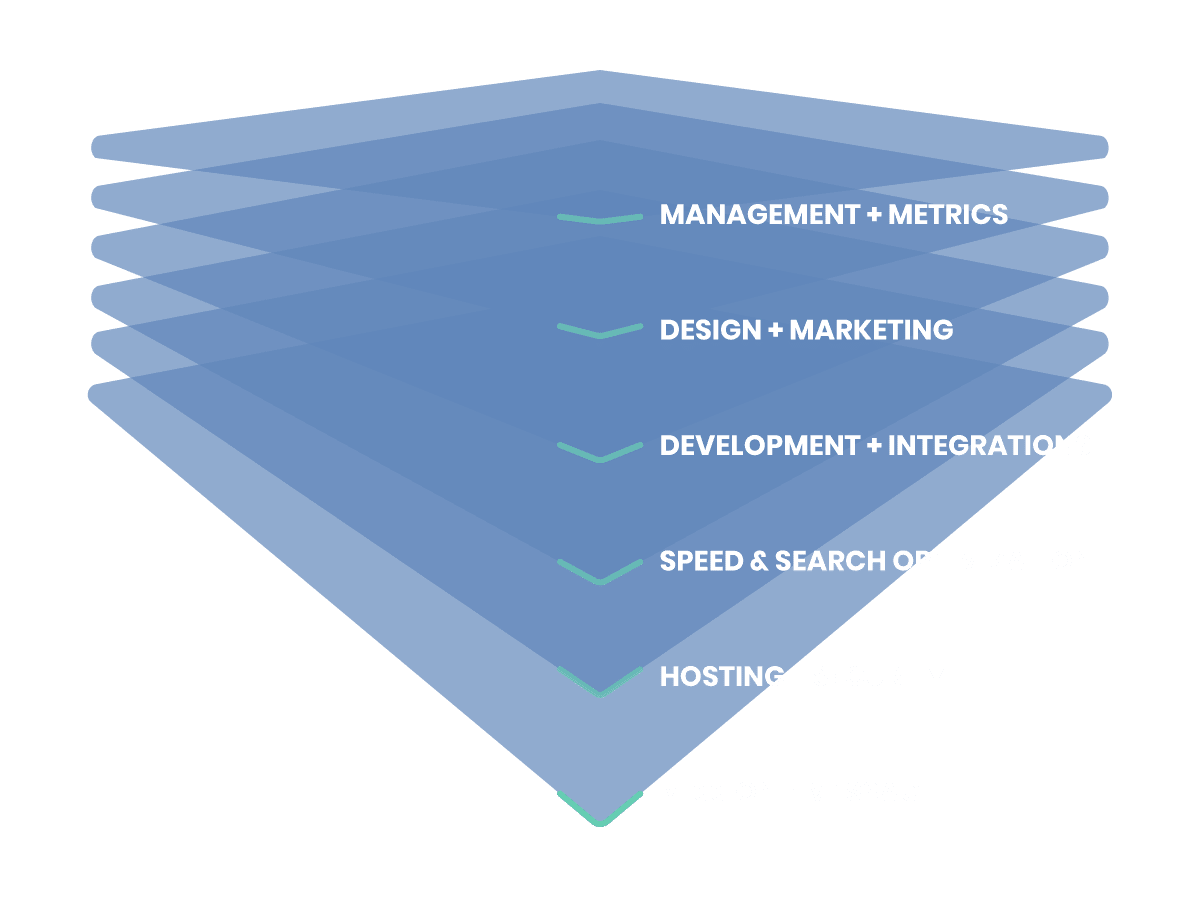 There are six layers of Perk Brands methodology for profitable business websites.